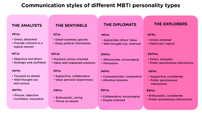 Communication styles of different MBTI personality types