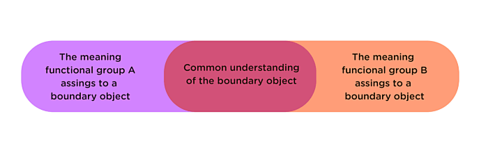 A diagram for understanding boundary objects